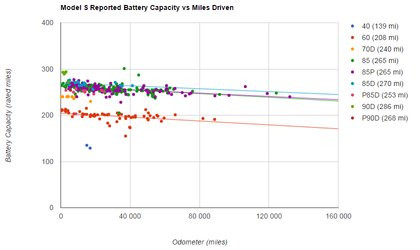 01A4000008465014-photo-plug-in-america-tesla-model-s-reported-battery-capacity-vs-miles-driven.jpg