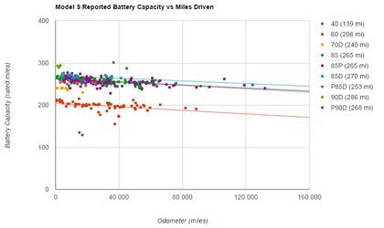 01a4000008465014-photo-plug-in-america-tesla-model-s-reported-battery-capacity-vs-miles-driven.jpg