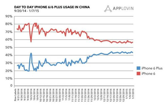 0230000007870195-photo-iphone-vs-iphone-6-plus-china-q4-2014.jpg