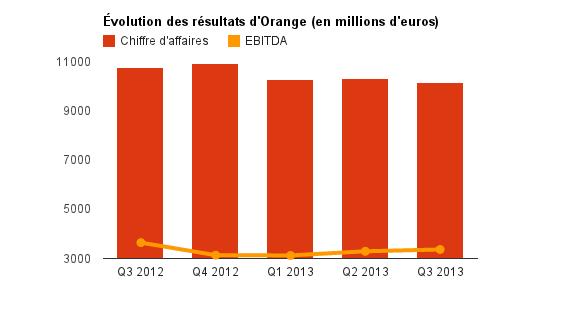 06747428-photo-orange-finances-t3-2013.jpg