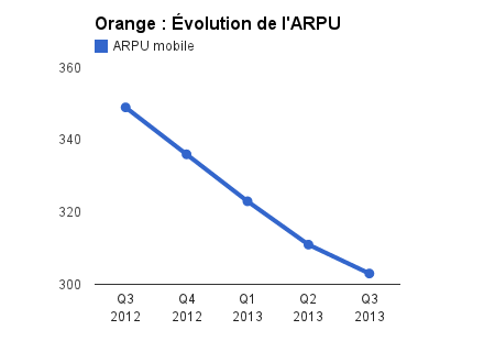 06747384-photo-orange-arpu-t3-2013.jpg