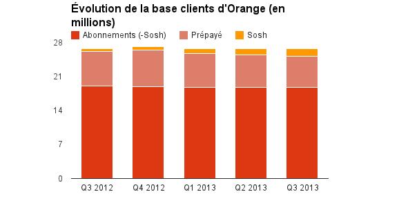 06747382-photo-orange-base-clients-t3-2013.jpg