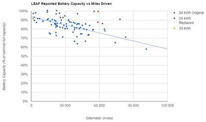 01a4000008465016-photo-plug-in-america-nissan-leaf-reported-battery-capacity-vs-miles-driven.jpg