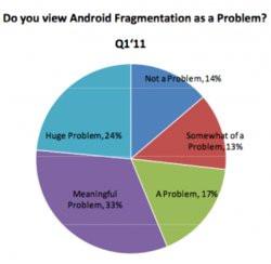 00FA000004145576-photo-fragmentation-android.jpg