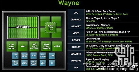 01e0000005621186-photo-nvidia-wayne.jpg