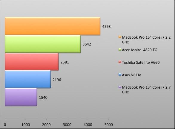 04102132-photo-graphique-macbook-pro-13-pouces-3dmark.jpg