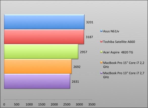 04102166-photo-graphique-macbook-pro-13-pouces-pc-mark-hdd.jpg