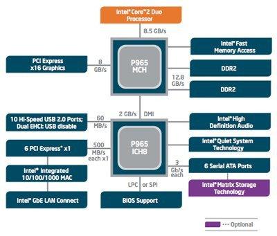 01f4000000310645-photo-intel-p965-chipset.jpg