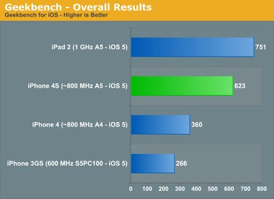 0190000004648880-photo-bench-iphone-4s-geekbench-compil-par-anandtech.jpg