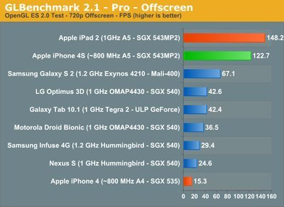 0190000004648882-photo-bench-iphone-4s-glbenchmark-compil-par-anandtech.jpg