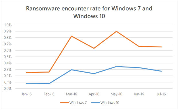 08594790-photo-ransomware-encounter-rate-microsoft.jpg