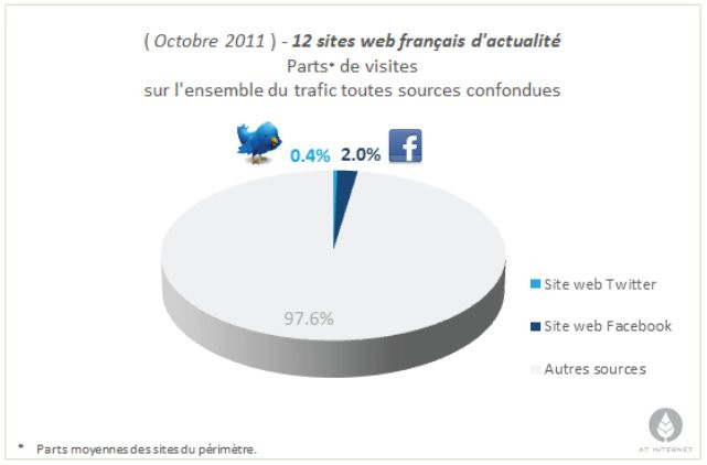 04717732-photo-at-internet-facebook-sites-affluents-octobre-2011.jpg