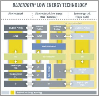 0140000003128558-photo-bluetooth-4-0-low-energy.jpg