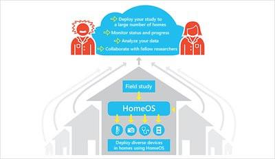 0190000006130556-photo-homeos-lab-of-things.jpg