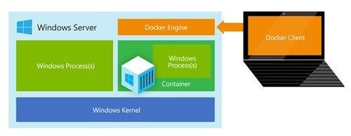 01f4000007712043-photo-architecture-des-containers-sur-windows-server.jpg