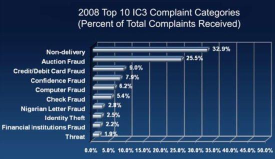 0226000002003874-photo-fraud-usa.jpg