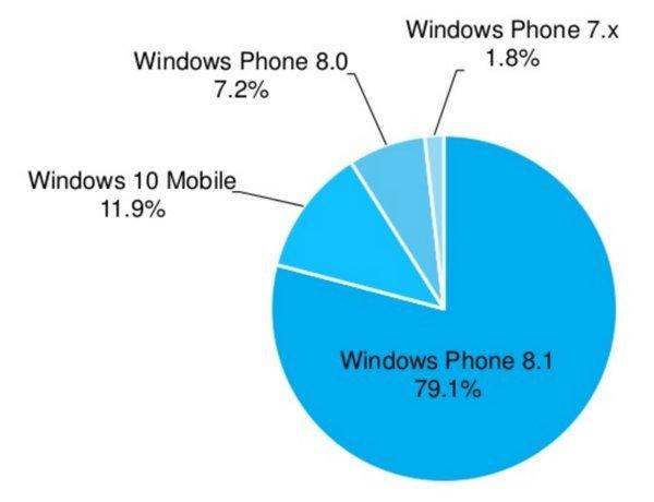 0258000008505962-photo-windows-sur-smartphones.jpg
