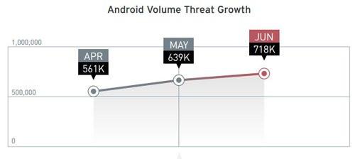 01F4000006276580-photo-rapport-trend-micro-malware-second-trimestre-2013.jpg