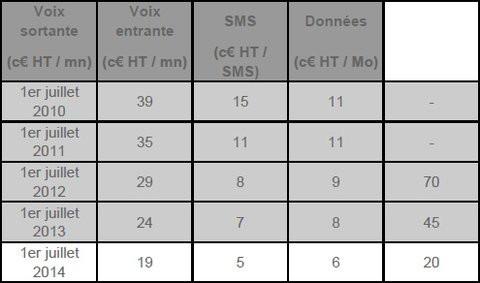01E0000007652393-photo-tableau-des-tarifs-europ-ens-du-roaming.jpg