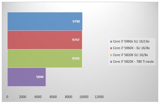 07585371-photo-intel-core-i7-5960x-sli-3dmark.jpg