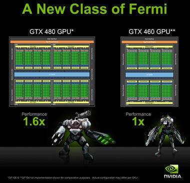 0000016d03367102-photo-nvidia-geforce-gtx-460-geforce-104-block-diagram.jpg