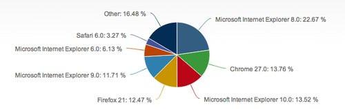 01F4000006093766-photo-navigateurs-stats-juin-2013.jpg