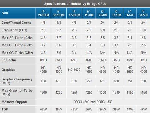 01E0000004810292-photo-tableau-ivy-bridge-mobile.jpg