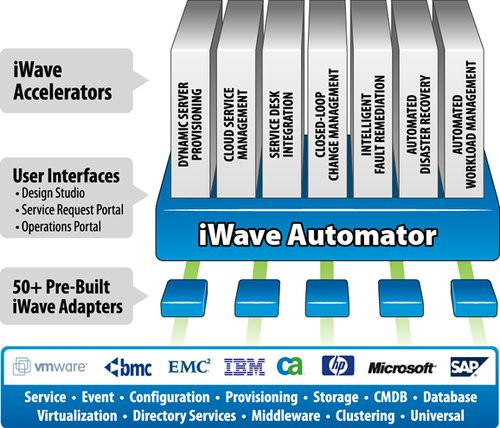 01F4000005642310-photo-iwave-software-automator.jpg