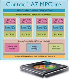 00F0000004672814-photo-arm-cortex-a7-diagram.jpg