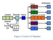 00b6000004672818-photo-figure-1-cortex-a7-pipeline.jpg