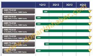 0140000004971912-photo-roadmap-amd-fx.jpg