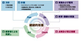 015e000005021236-photo-live-japon-plan-de-reprise-d-activit.jpg