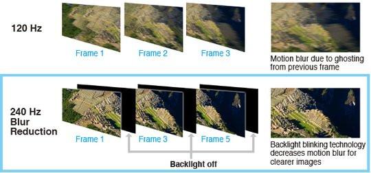 021C000006804408-photo-eizo-blur-reduction-with-240-hz-refresh-rate.jpg