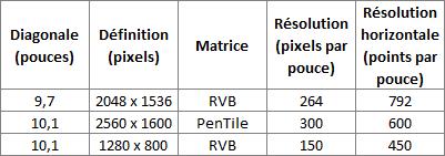 04705230-photo-tableau-comparatif-crans-retina-pour-tablettes.jpg