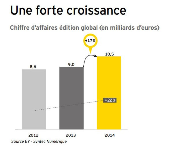 0258000008208422-photo-croissance-du-ca-syntec-2015.jpg