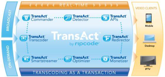 03102610-photo-ripcode-transact-transcoder-v6.jpg