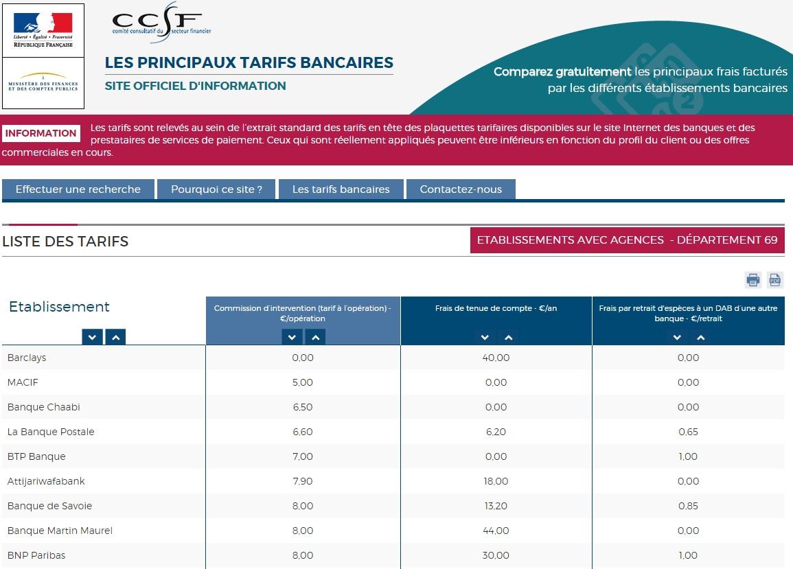 Comparateur de banques du gouvernement : bonne initiative, résultats décevants