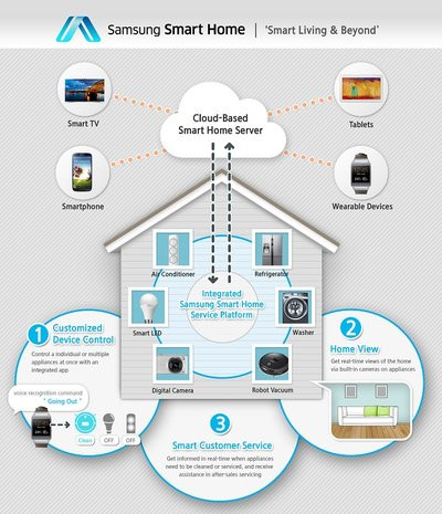 0190000007021232-photo-sch-ma-samsung-smart-home.jpg