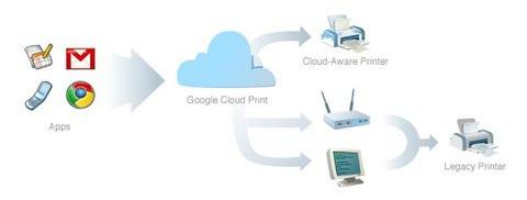 01E0000003823216-photo-sch-ma-google-cloud-print.jpg