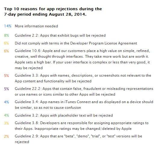07589279-photo-top-10-raisons-rejet-app-store.jpg