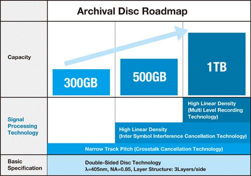 07223562-photo-archival-disk.jpg