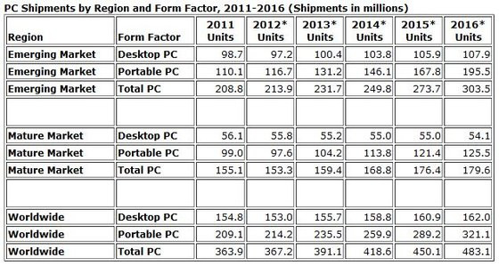 0230000005371018-photo-volumes-ventes-pc-idc-2012.jpg