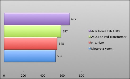 04378770-photo-graphique-asus-eee-pad-transformer-benchmark-pi.jpg
