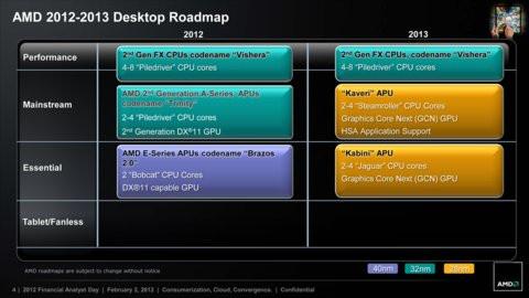 01E0000004924416-photo-amd-roadmap-2012-2013.jpg