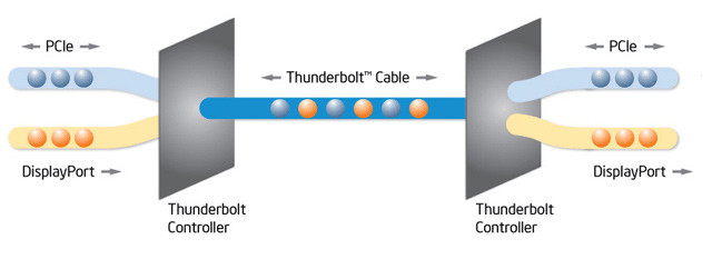 04035776-photo-intel-thunderbolt-sch-ma.jpg