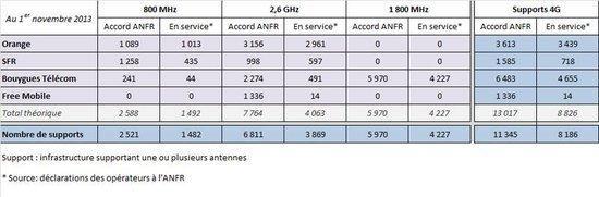 0226000006858190-photo-d-ploiement-antennes-4g-1e-novembre-2014.jpg