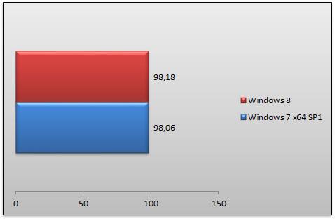 05483399-photo-windows-8-rtm-performances-dirt-3.jpg