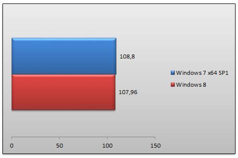 05483397-photo-windows-8-rtm-performances-farcry-2.jpg