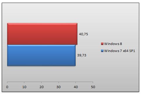 05483401-photo-windows-8-rtm-performances-metro-2033.jpg