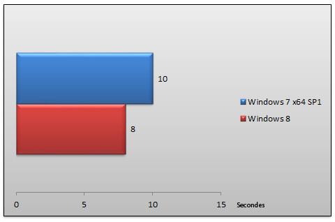 05483393-photo-windows-8-rtm-performances-d-marrage.jpg